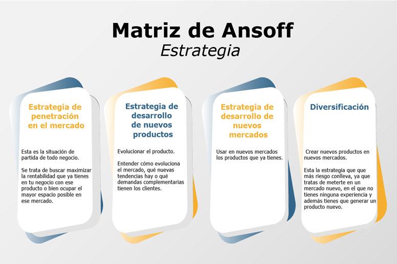 Estrategias Ansoff ejemplos
