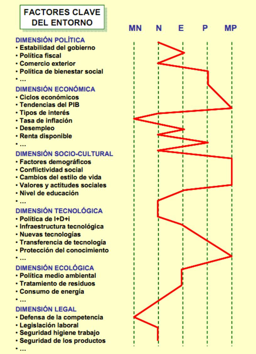 factores del análisis PESTEL