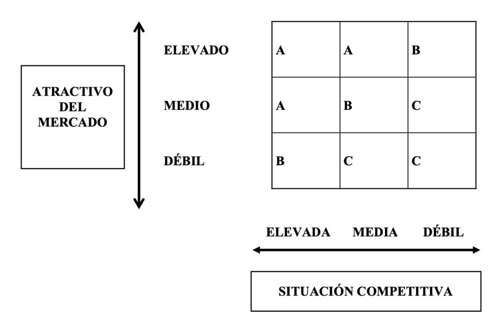 matriz BCG: ejemplos